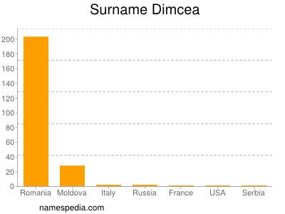 Surname Dimcea