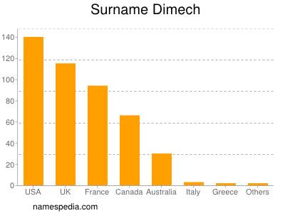 Surname Dimech