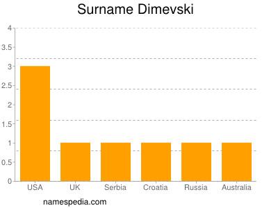 Surname Dimevski
