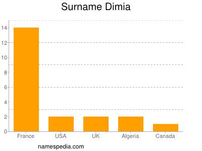 Surname Dimia