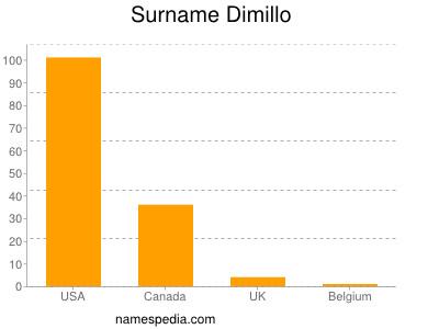 Surname Dimillo