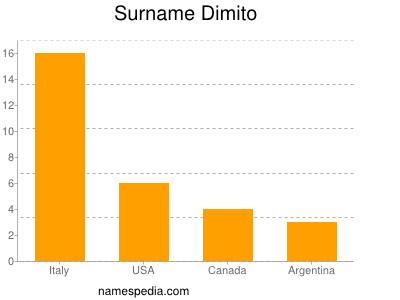 Surname Dimito