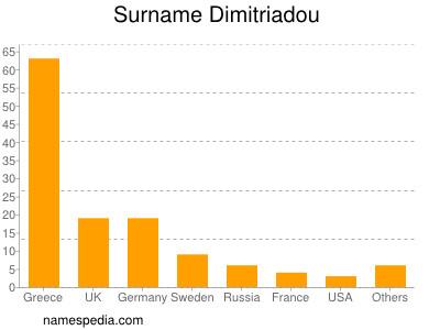 Surname Dimitriadou