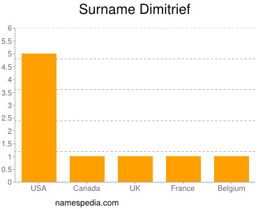 Surname Dimitrief