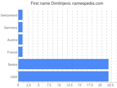 Given name Dimitrijevic