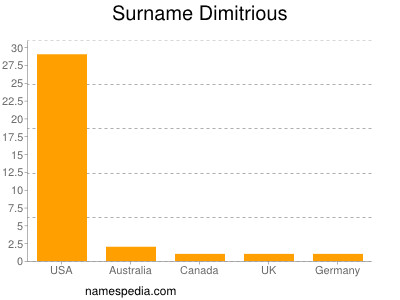 Surname Dimitrious