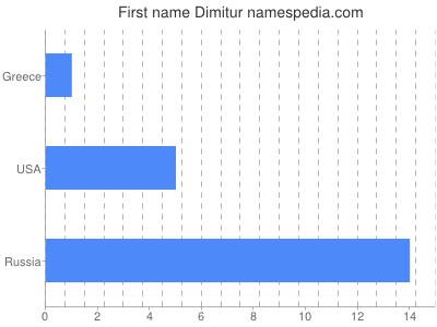 Given name Dimitur