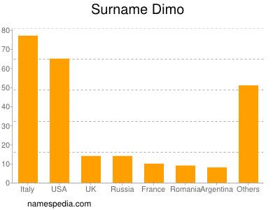 Surname Dimo