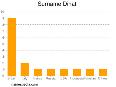 Surname Dinat