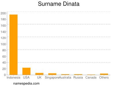 Surname Dinata
