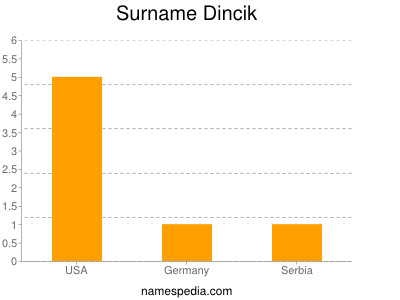 Surname Dincik