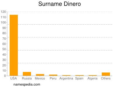Surname Dinero