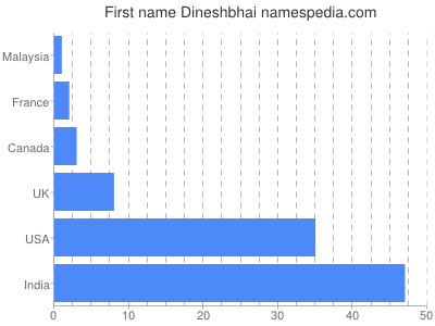 Given name Dineshbhai