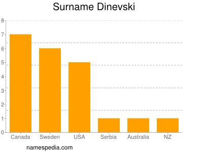 Surname Dinevski