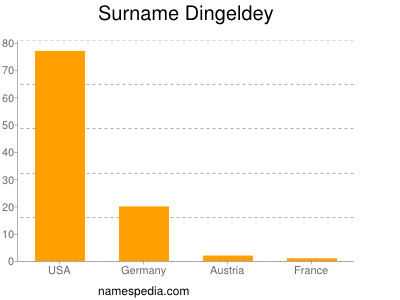 Surname Dingeldey