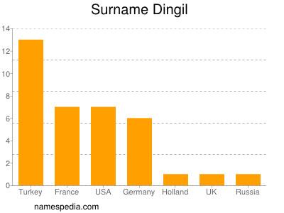 Surname Dingil