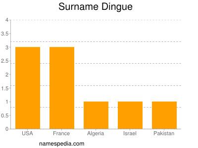Surname Dingue