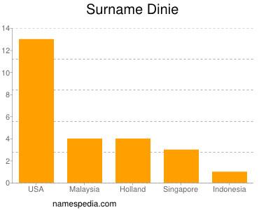 Surname Dinie