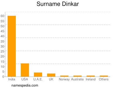 Surname Dinkar
