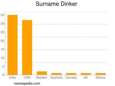 Surname Dinker