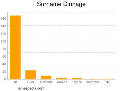 Surname Dinnage