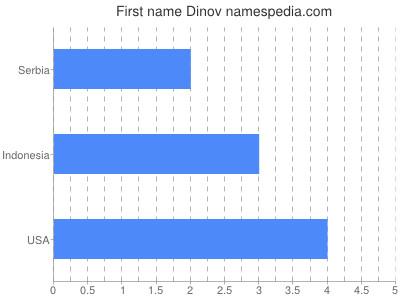 Given name Dinov