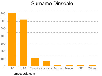 Surname Dinsdale