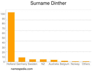 Surname Dinther
