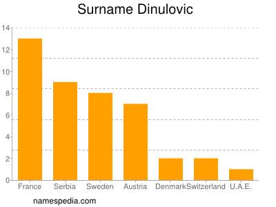 Surname Dinulovic