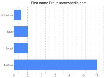 Given name Dinur