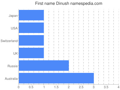 Given name Dinush