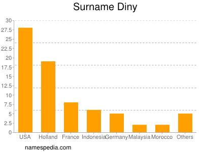Surname Diny