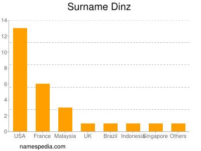 Surname Dinz