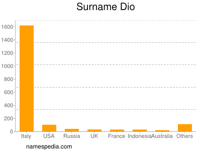 Surname Dio