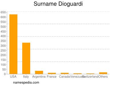 Surname Dioguardi