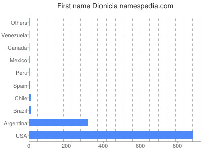 Given name Dionicia
