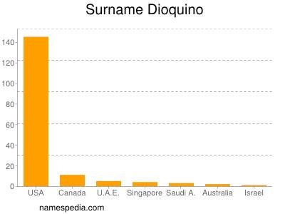 Surname Dioquino