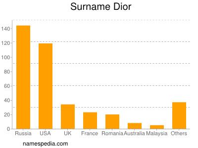 Surname Dior