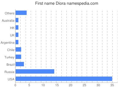 Given name Diora