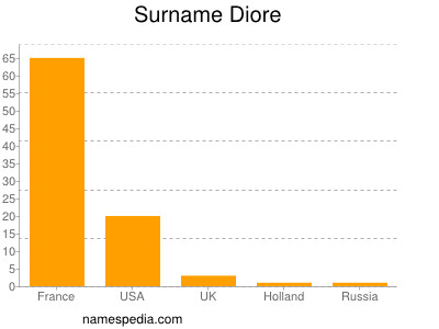 Surname Diore