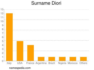 Surname Diori