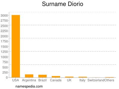 Surname Diorio