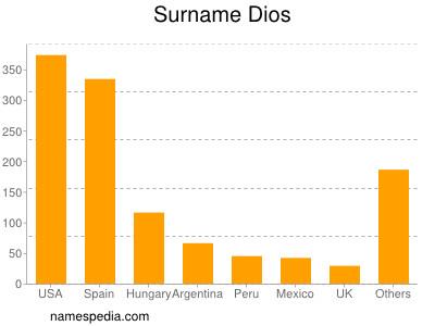 Surname Dios