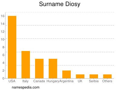 Surname Diosy