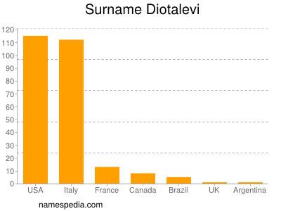 Surname Diotalevi