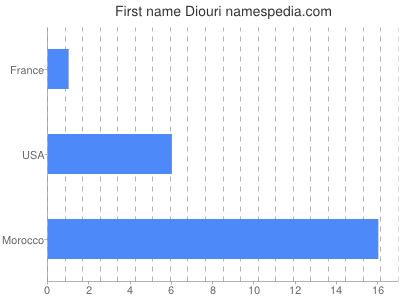 Given name Diouri