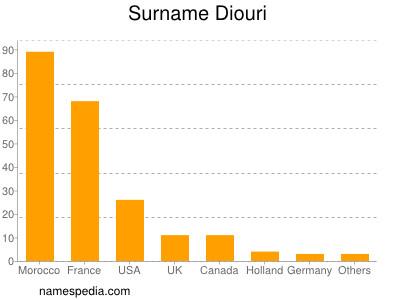 Surname Diouri