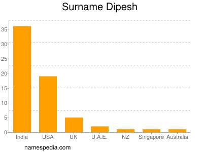 Surname Dipesh