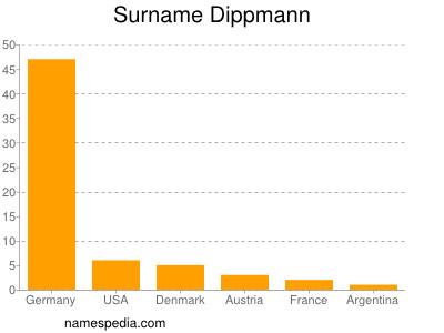 Surname Dippmann