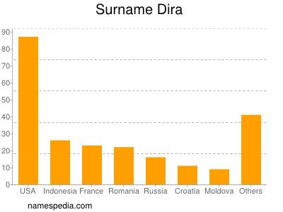 Surname Dira